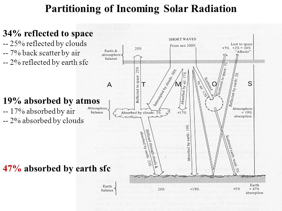 Partitioning of Incoming Solar Radiation 34% reflected to space -- 25% reflected by clouds -- 7% back scatter by air -- 2% reflected by earth sfc 19% absorbed by atmos -- 17% absorbed by air -- 2% absorbed by clouds 47% absorbed by earth sfc