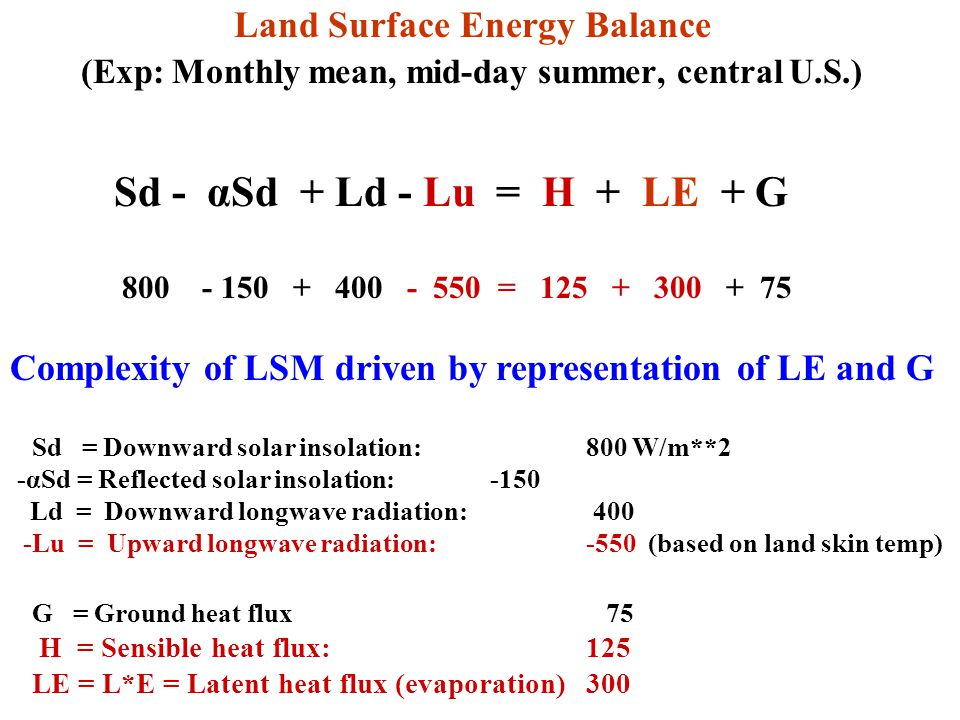 Land Surface Energy Balance (Exp: Monthly mean, mid-day summer, central U.S.) Sd - αSd + Ld - Lu = H + LE + G 800 - 150 + 400 - 550 = 125 + 300 + 75 Complexity of LSM driven by representation of LE and G Sd = Downward solar insolation: 800 W/m**2 -αSd = Reflected solar insolation:-150 Ld = Downward longwave radiation: 400 -Lu = Upward longwave radiation:-550 (based on land skin temp) G = Ground heat flux 75 H = Sensible heat flux:125 LE = L*E = Latent heat flux (evaporation)300