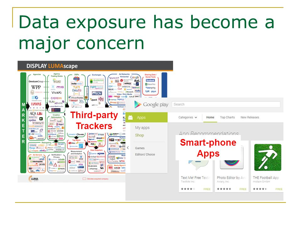 Data exposure has become a major concern Third-party Trackers Smart-phone Apps