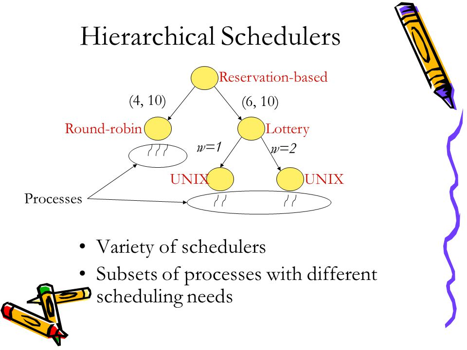 Hierarchical Schedulers Variety of schedulers Subsets of processes with different scheduling needs Reservation-based (4, 10) (6, 10) LotteryRound-robi