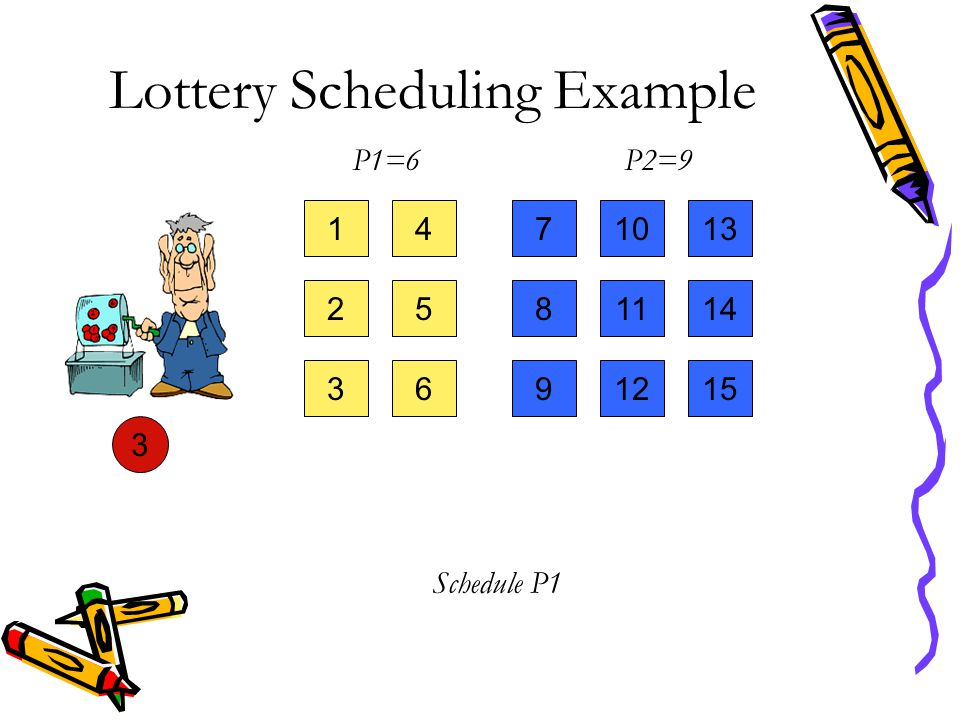 Lottery Scheduling Example 14 25 36 710 811 912 13 14 15 3 P1=6P2=9 Schedule P1