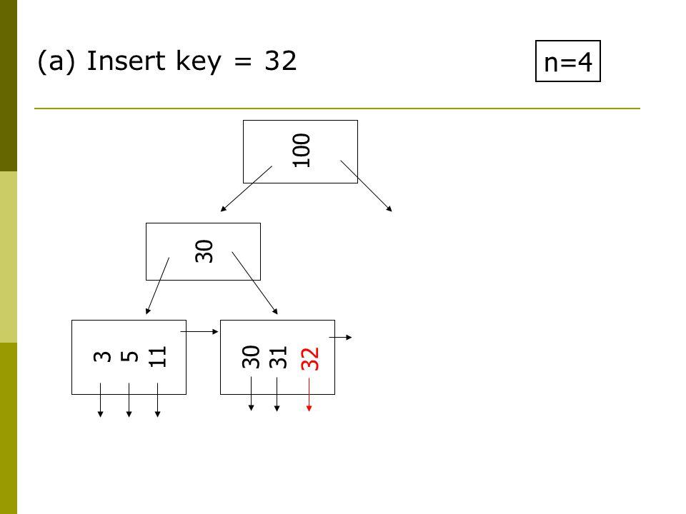 (a) Insert key = 32 n=4 3 5 11 30 31 30 100 32