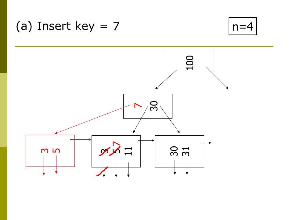 (a) Insert key = 7 n=4 3 5 11 30 31 30 100 3535 7 7