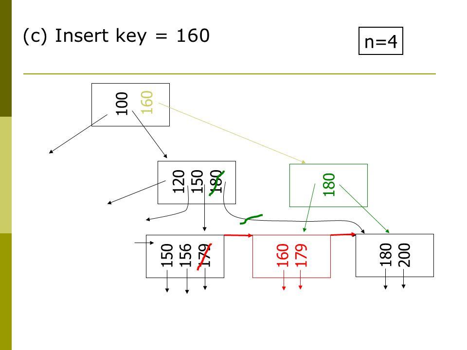 (c) Insert key = 160 n=4 100 120 150 180 150 156 179 180 200 160 180 160 179