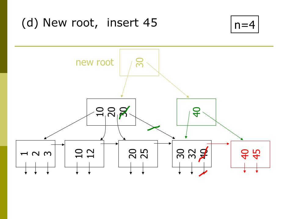 (d) New root, insert 45 n=4 10 20 30 123123 10 12 20 25 30 32 40 45 4030 new root