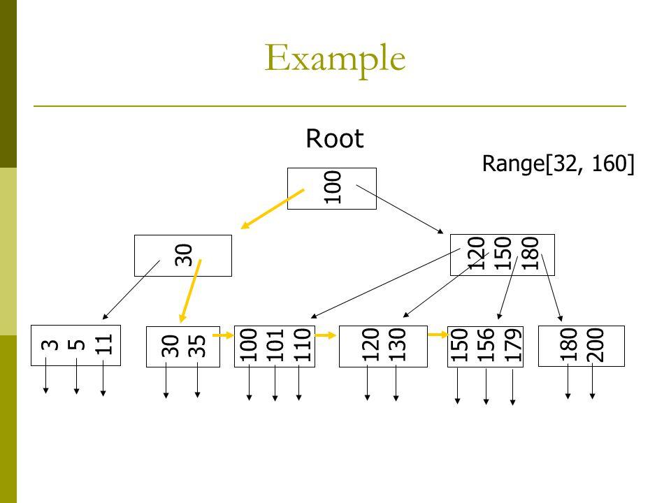 Example Root 100 120 150 180 30 3 5 11 30 35 100 101 110 120 130 150 156 179 180 200 Range[32, 160]
