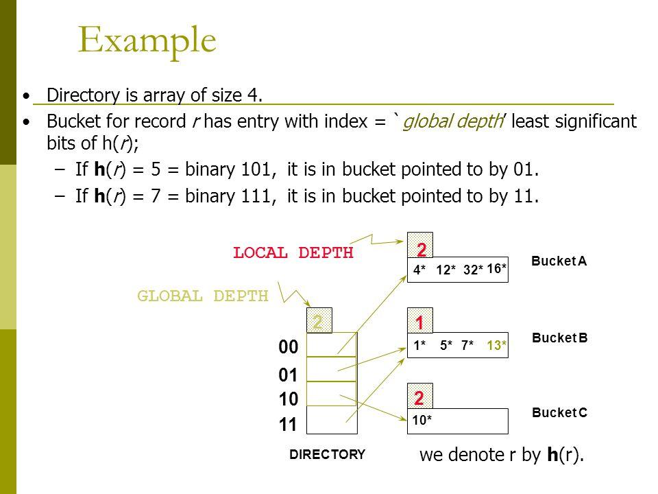 Example 13* 00 01 10 11 2 2 1 2 LOCAL DEPTH GLOBAL DEPTH DIRECTORY Bucket A Bucket B Bucket C 10* 1*7* 4*12*32* 16* 5* we denote r by h(r).