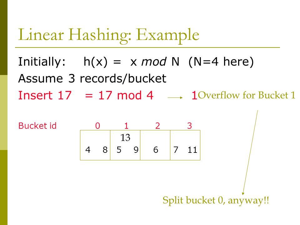 Linear Hashing: Example Initially: h(x) = x mod N (N=4 here) Assume 3 records/bucket Insert 17 = 17 mod 4 1 Bucket id 0 1 2 3 4 8 5 9 6 7 11 13 Overflow for Bucket 1 Split bucket 0, anyway!!