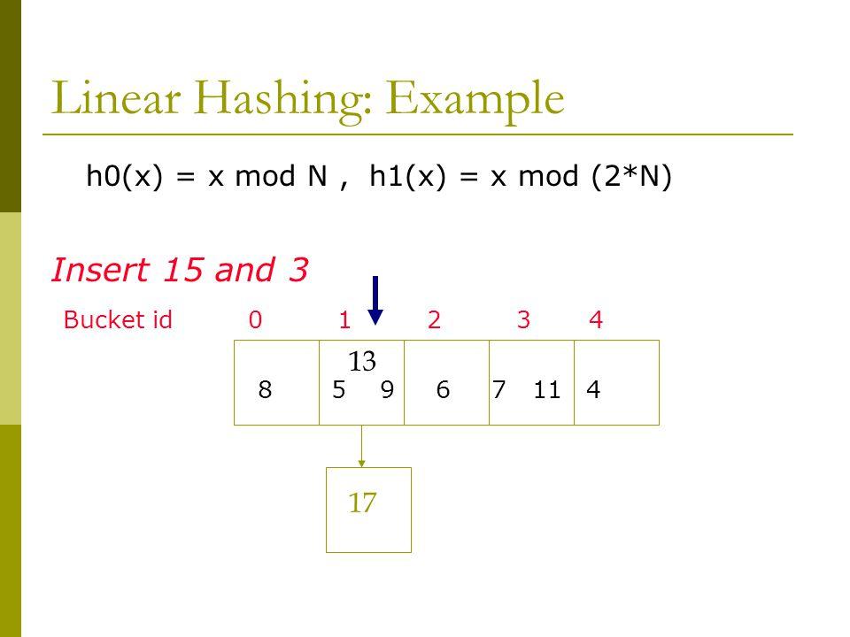 Linear Hashing: Example h0(x) = x mod N, h1(x) = x mod (2*N) Insert 15 and 3 Bucket id 0 1 2 3 4 8 5 9 6 7 11 4 13 17