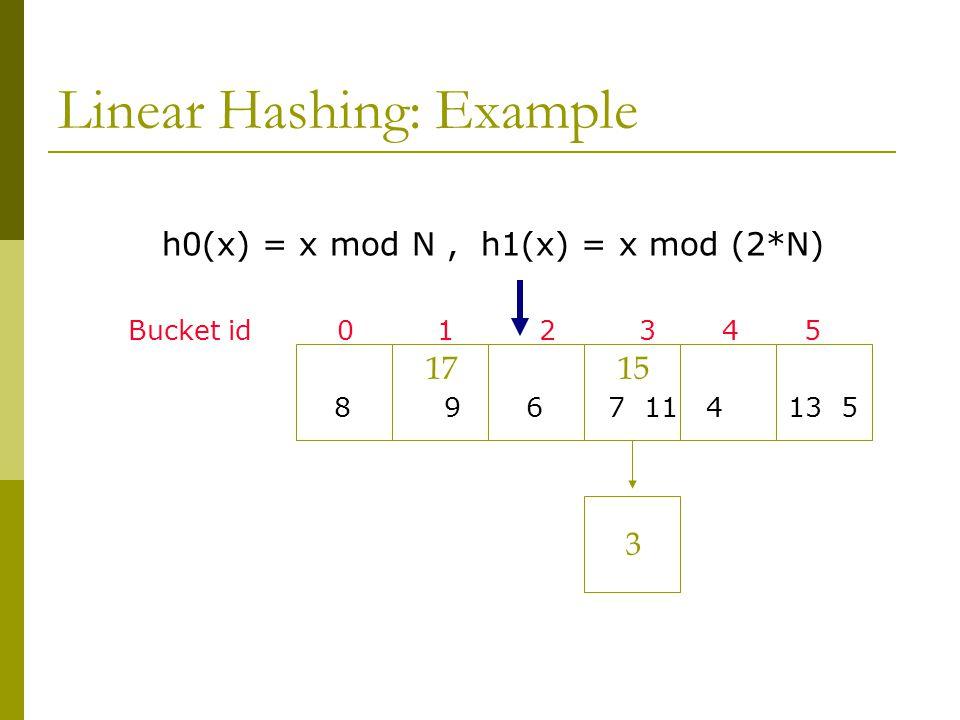 Linear Hashing: Example h0(x) = x mod N, h1(x) = x mod (2*N) Bucket id 0 1 2 3 4 5 8 9 6 7 11 4 13 5 15 3 17