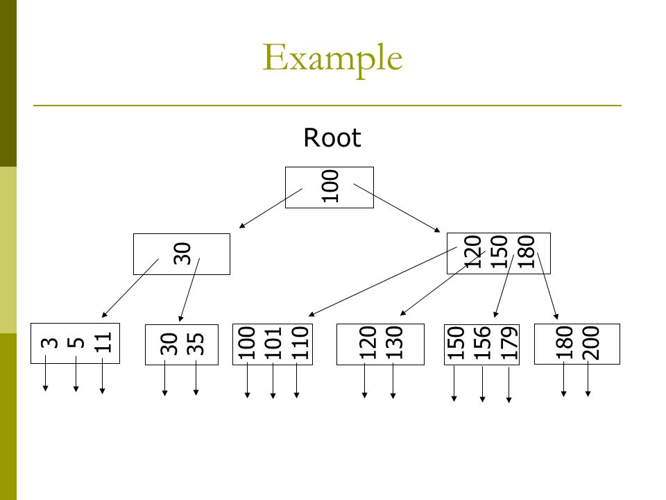 Example Root 100 120 150 180 30 3 5 11 30 35 100 101 110 120 130 150 156 179 180 200