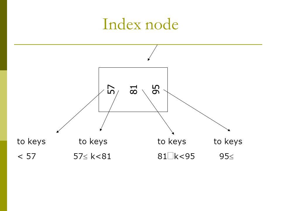 57 81 95 to keys to keysto keys to keys < 5757 k<8181  k<95 95 Index node
