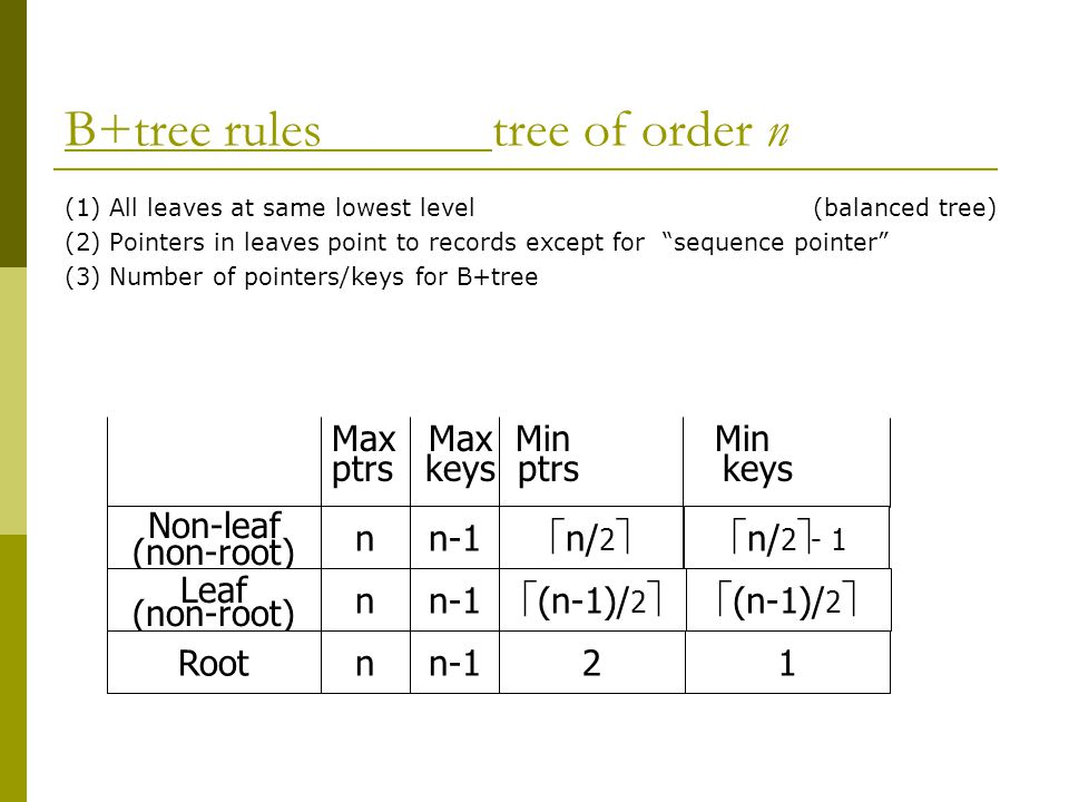 B+tree rulestree of order n (1) All leaves at same lowest level(balanced tree) (2) Pointers in leaves point to records except for sequence pointer (3) Number of pointers/keys for B+tree Non-leaf (non-root) nn-1  n/ 2   n/ 2  - 1 Leaf (non-root) nn-1 Rootnn-121 Max Max Min Min ptrs keys  (n-1)/ 2 