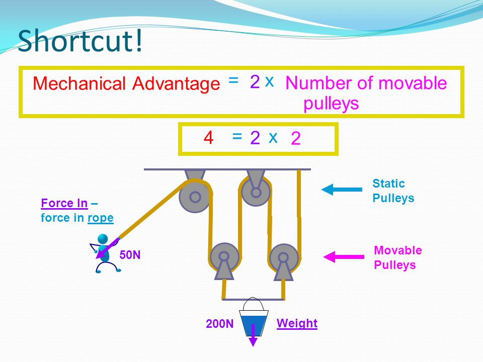 Shortcut! = x Number of movable pulleys Mechanical Advantage 2 200N 50N Force In – force in rope Weight Static Pulleys Movable Pulleys = x 2 4 2