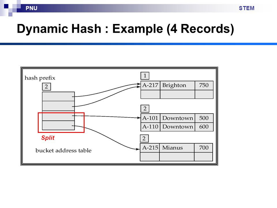 STEMPNU Dynamic Hash : Example (4 Records) Split