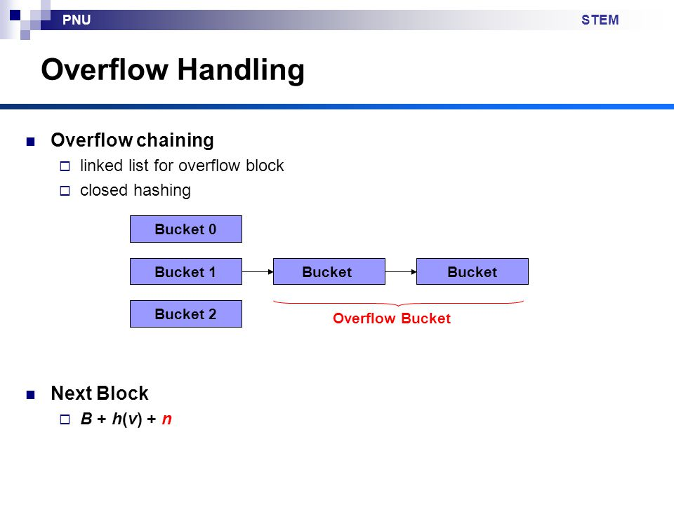 STEMPNU Overflow Handling Overflow chaining  linked list for overflow block  closed hashing Next Block  B + h(v) + n Bucket 1 Bucket 0 Bucket 2 Bucket Overflow Bucket