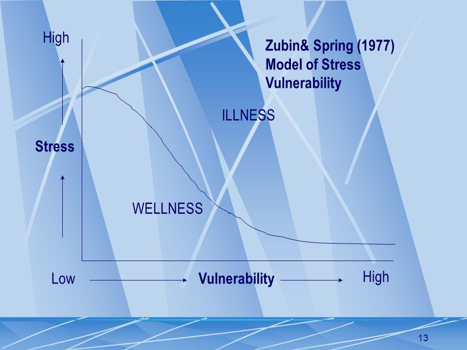 13 Stress Vulnerability Low High ILLNESS WELLNESS Zubin& Spring (1977) Model of Stress Vulnerability