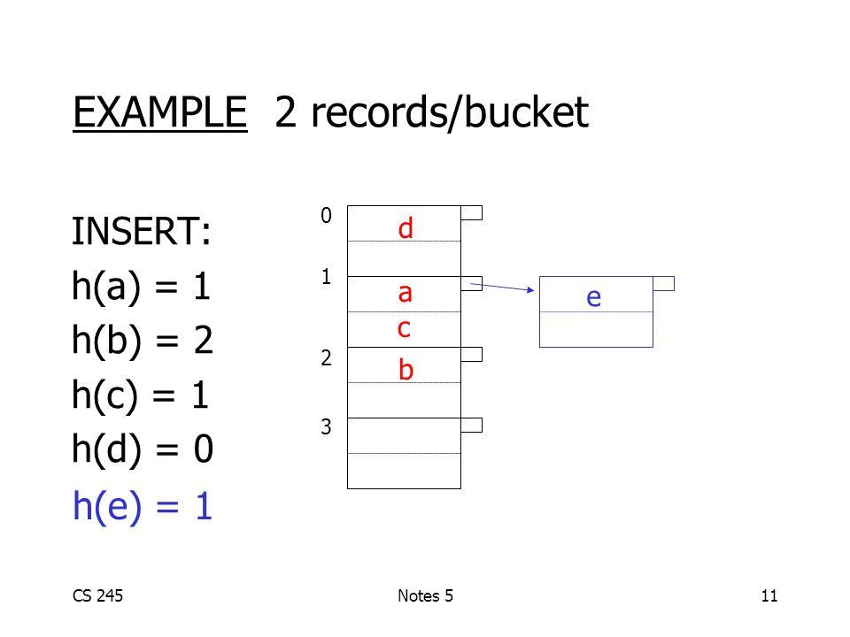 CS 245Notes 511 EXAMPLE 2 records/bucket INSERT: h(a) = 1 h(b) = 2 h(c) = 1 h(d) = 0 01230123 d a c b h(e) = 1 e