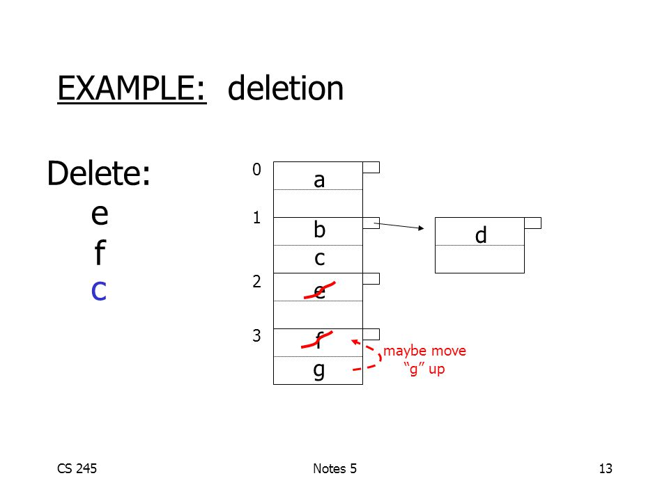 CS 245Notes 513 01230123 a b c e d EXAMPLE: deletion Delete: e f f g maybe move g up c