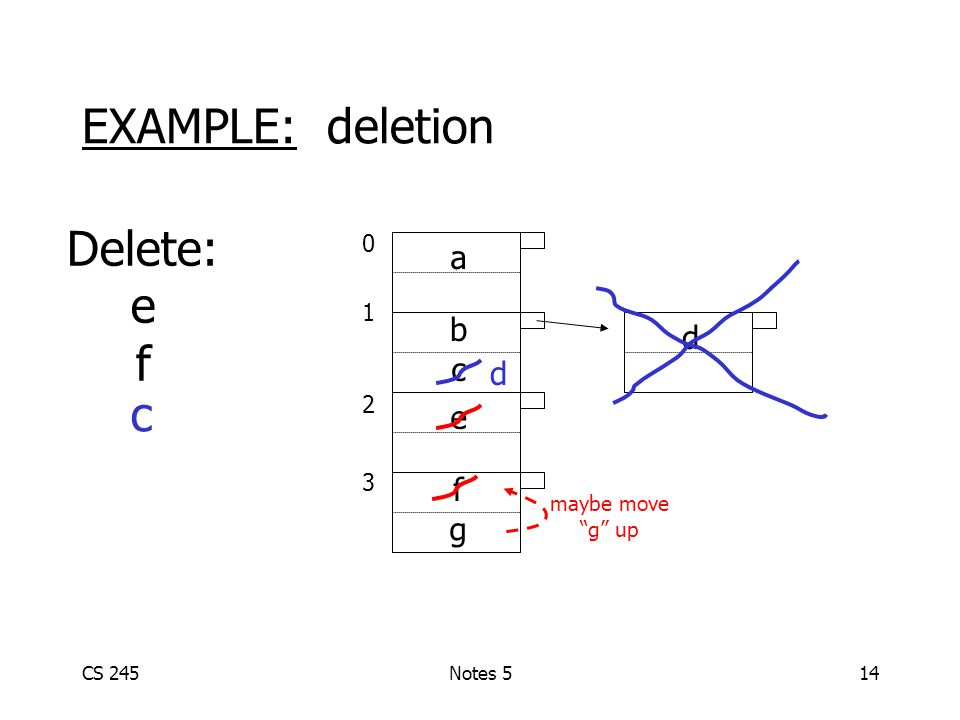 CS 245Notes 514 01230123 a b c e d EXAMPLE: deletion Delete: e f f g maybe move g up c d