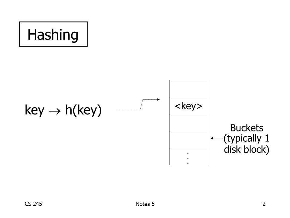 CS 245Notes 52 key  h(key) Hashing...... Buckets (typically 1 disk block)