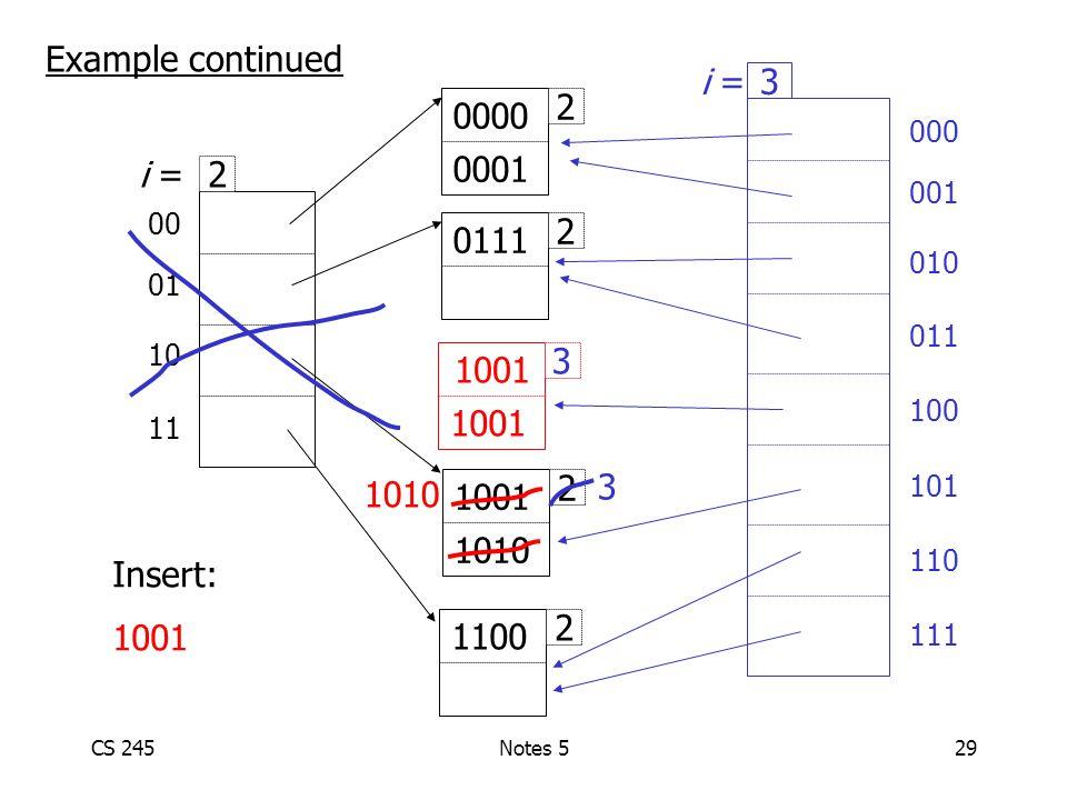CS 245Notes 529 00 01 10 11 2 i = 2 1001 1010 2 1100 2 0111 2 0000 0001 Insert: 1001 Example continued 1001 1010 000 001 010 011 100 101 110 111 3 i = 3 3