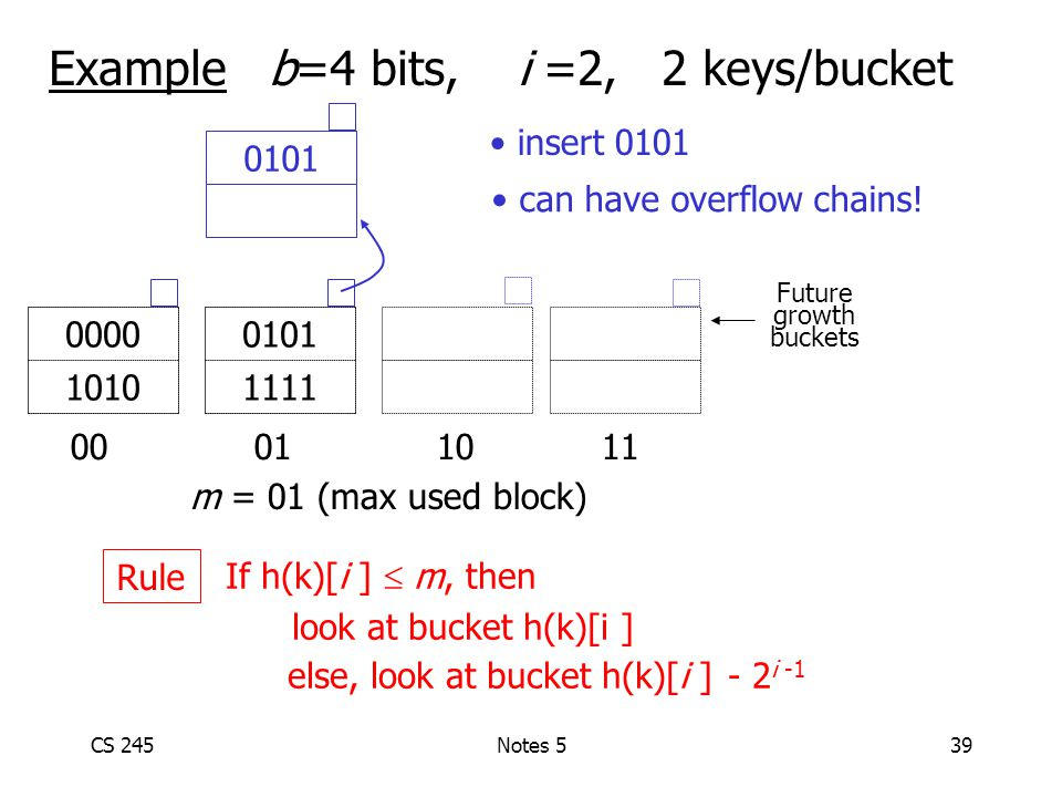 CS 245Notes 539 Example b=4 bits, i =2, 2 keys/bucket 00 01 1011 0101 1111 0000 1010 m = 01 (max used block) Future growth buckets If h(k)[i ]  m, then look at bucket h(k)[i ] else, look at bucket h(k)[i ] - 2 i -1 Rule 0101 can have overflow chains.