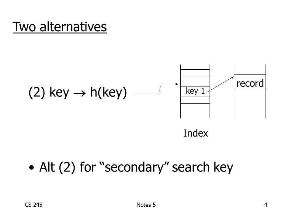 CS 245Notes 54 (2) key  h(key) Index record key 1 Two alternatives Alt (2) for secondary search key
