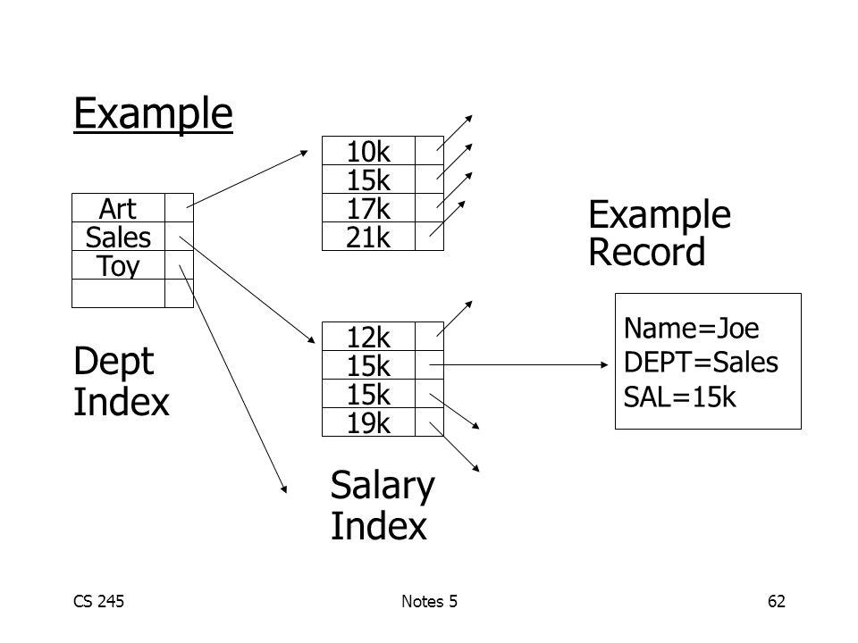 CS 245Notes 562 Example Record Dept Index Salary Index Name=Joe DEPT=Sales SAL=15k Art Sales Toy 10k 15k 17k 21k 12k 15k 19k