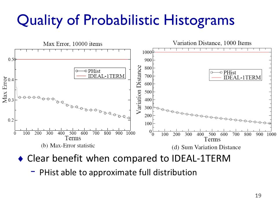 19 Quality of Probabilistic Histograms  Clear benefit when compared to IDEAL-1TERM - PHist able to approximate full distribution