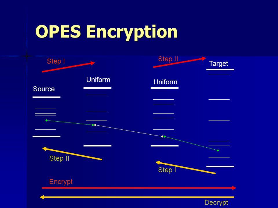 OPES Encryption Source Uniform Target Encrypt Decrypt Step I Step II Step I