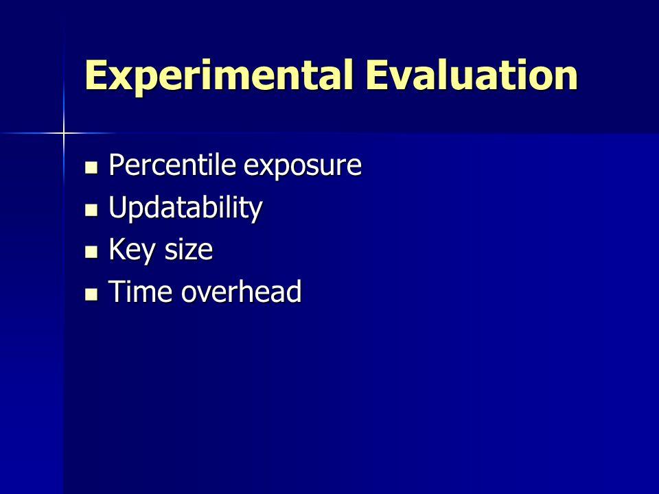 Experimental Evaluation Percentile exposure Percentile exposure Updatability Updatability Key size Key size Time overhead Time overhead