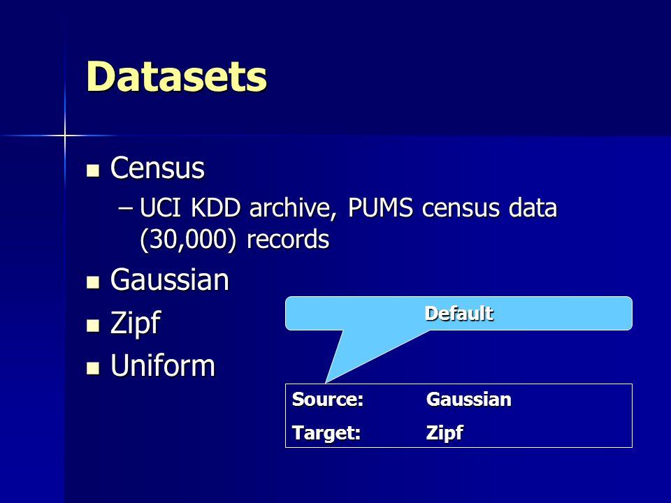 Datasets Census Census –UCI KDD archive, PUMS census data (30,000) records Gaussian Gaussian Zipf Zipf Uniform Uniform Source:Gaussian Target:Zipf Def