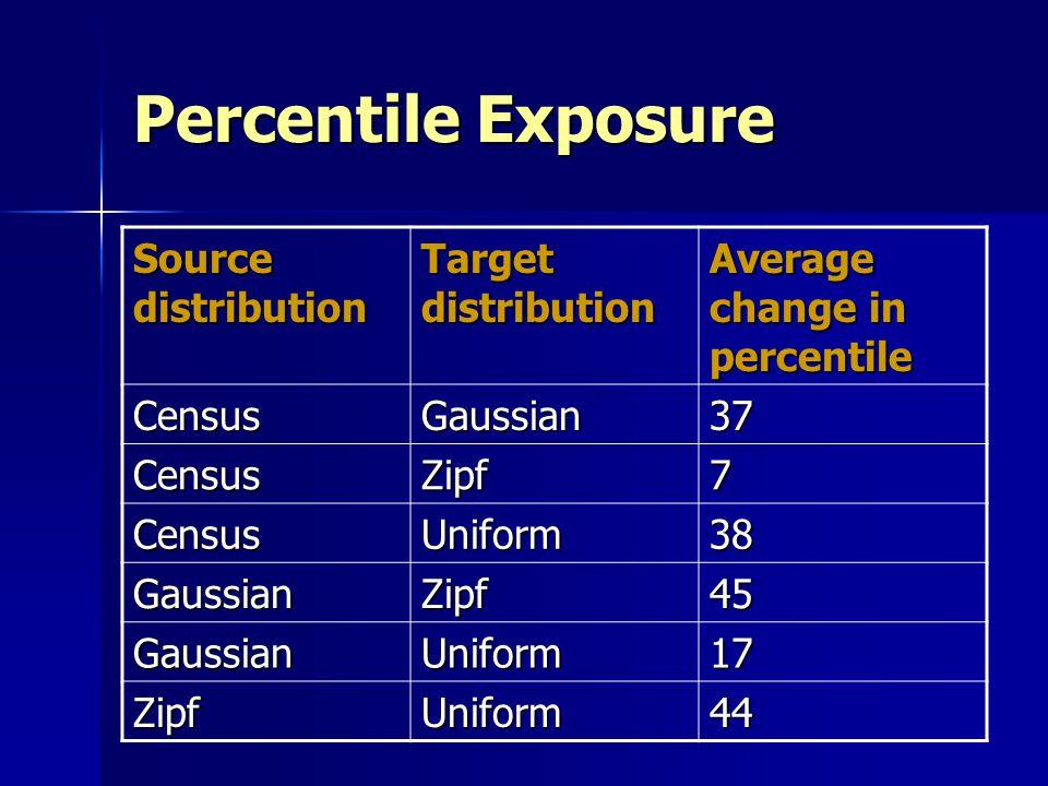 Percentile Exposure Source distribution Target distribution Average change in percentile CensusGaussian37 CensusZipf7 CensusUniform38 GaussianZipf45 G