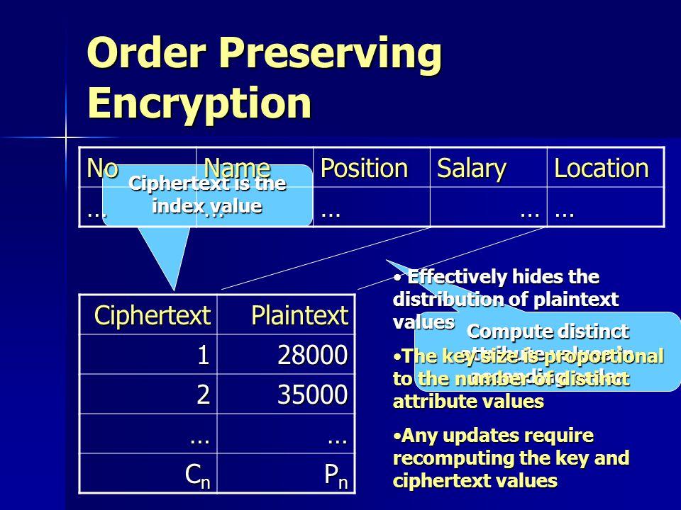 Order Preserving Encryption CiphertextPlaintext 128000 235000 …… CnCnCnCn PnPnPnPn Compute distinct attribute values in ascending order Ciphertext is