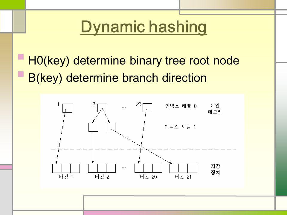 Dynamic hashing H0(key) determine binary tree root node B(key) determine branch direction
