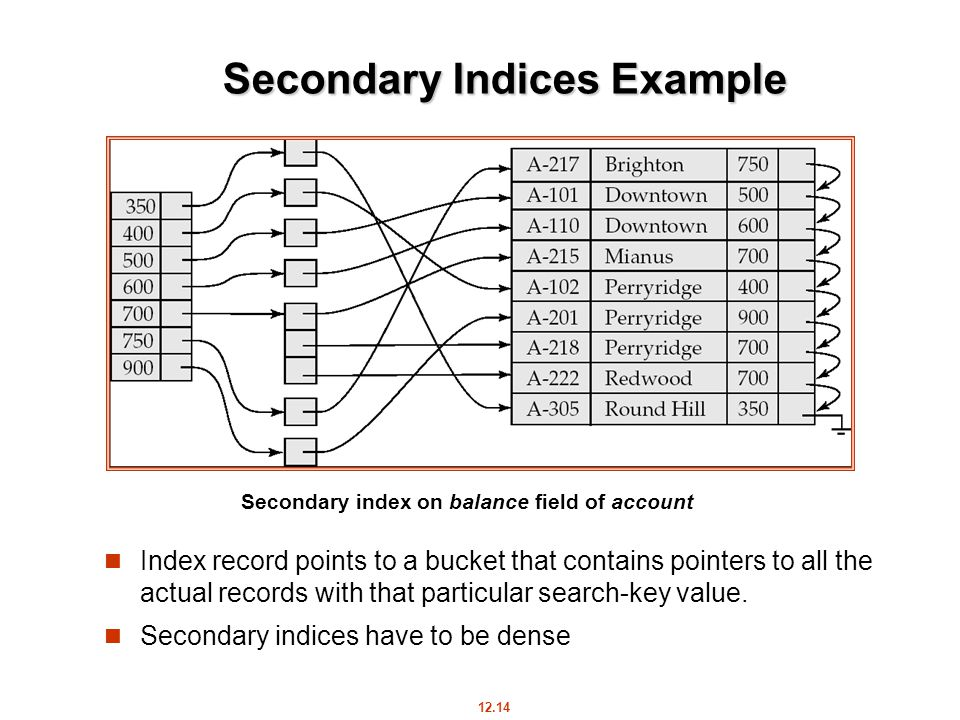 12.14 Secondary Indices Example Index record points to a bucket that contains pointers to all the actual records with that particular search-key value.