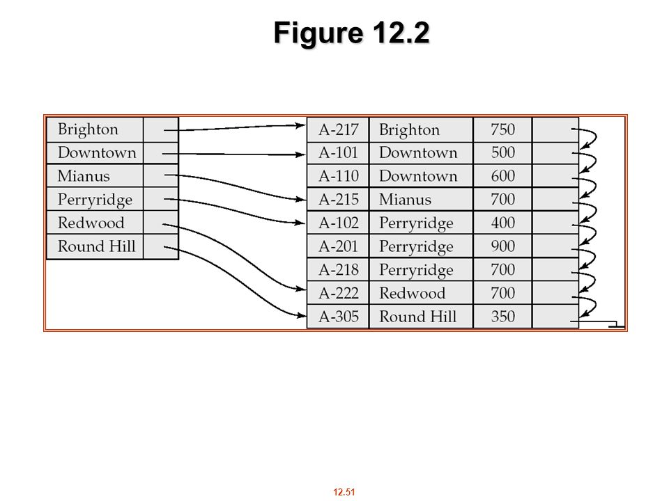 12.51 Figure 12.2