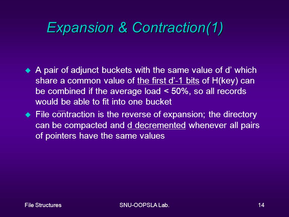 File StructuresSNU-OOPSLA Lab.14 Expansion & Contraction(1) u A pair of adjunct buckets with the same value of d' which share a common value of the first d'-1 bits of H(key) can be combined if the average load < 50%, so all records would be able to fit into one bucket u File contraction is the reverse of expansion; the directory can be compacted and d decremented whenever all pairs of pointers have the same values