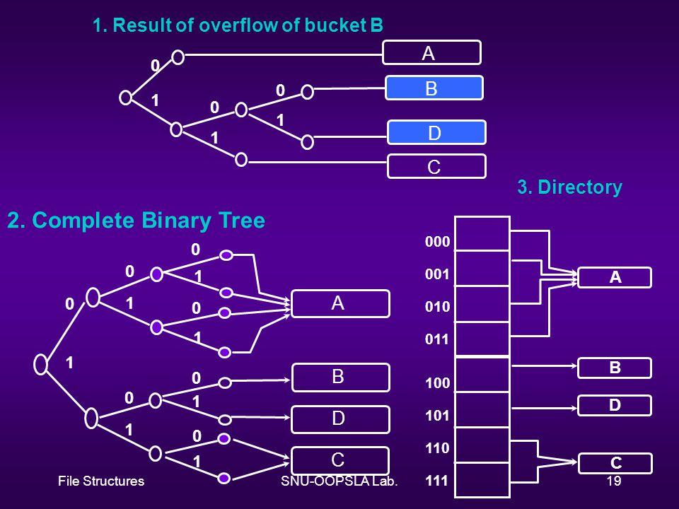 File StructuresSNU-OOPSLA Lab.19 A B C D 0 1 0 1 0 1 0 1 0 1 0 1 0 1 0 1 0 1 0 1 A B D C 000 001 010 011 A 100 101 110 111 C B D 1. Result of overflow
