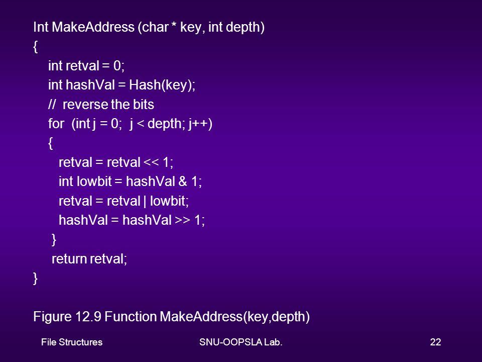 File StructuresSNU-OOPSLA Lab.22 Int MakeAddress (char * key, int depth) { int retval = 0; int hashVal = Hash(key); // reverse the bits for (int j = 0; j < depth; j++) { retval = retval << 1; int lowbit = hashVal & 1; retval = retval | lowbit; hashVal = hashVal >> 1; } return retval; } Figure 12.9 Function MakeAddress(key,depth)