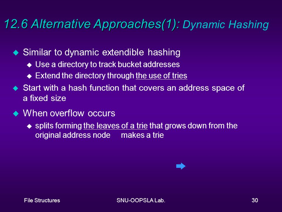 File StructuresSNU-OOPSLA Lab.30 12.6 Alternative Approaches(1): 12.6 Alternative Approaches(1): Dynamic Hashing u Similar to dynamic extendible hashing u Use a directory to track bucket addresses u Extend the directory through the use of tries u Start with a hash function that covers an address space of a fixed size u When overflow occurs u splits forming the leaves of a trie that grows down from the original address node makes a trie