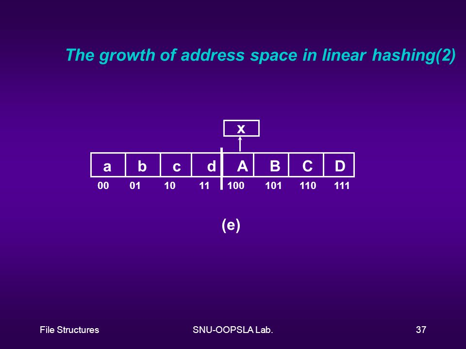 File StructuresSNU-OOPSLA Lab.37 a b c d A B C D 00 01 10 11 100 101 110 111 x (e) The growth of address space in linear hashing(2)