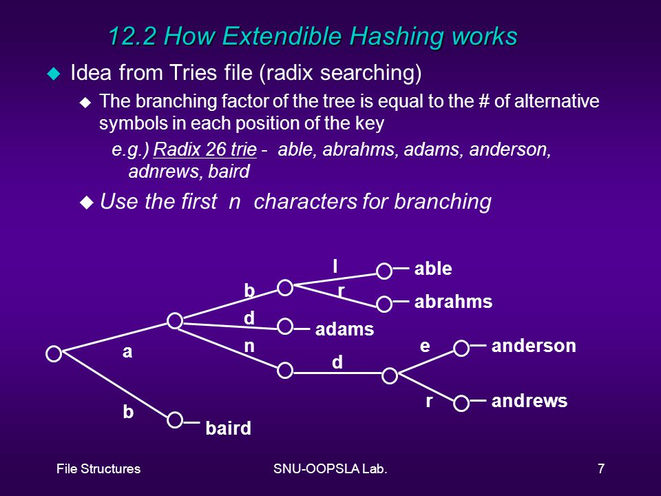 File StructuresSNU-OOPSLA Lab.7 12.2 How Extendible Hashing works u Idea from Tries file (radix searching) u The branching factor of the tree is equal to the # of alternative symbols in each position of the key e.g.) Radix 26 trie - able, abrahms, adams, anderson, adnrews, baird u Use the first n characters for branching a b b d n l r d e r able abrahms adams anderson andrews baird