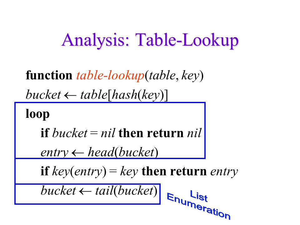 Analysis: Table-Lookup function table-lookup(table, key) bucket  table[hash(key)] loop if bucket = nil then return nil entry  head(bucket) if key(en
