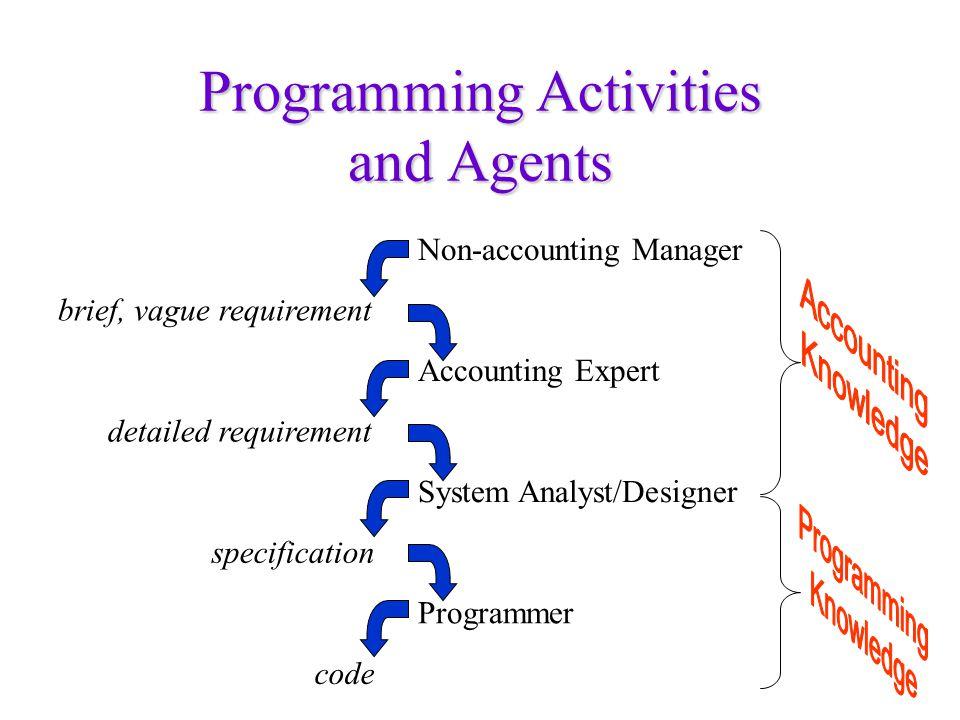(DEFUN REPORT-TIMINGS (TIMINGS)) s-X Define a program REPORT-TIMINGS with a parameter TIMINGS.