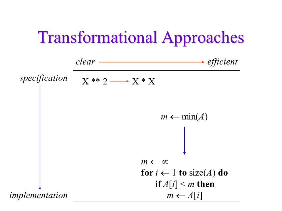 Deductive Synthesis Precondition: Postcondition: