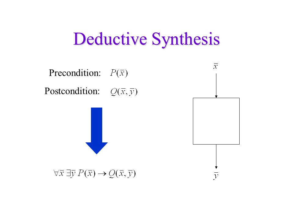 Deductive Synthesis Precondition: Postcondition: