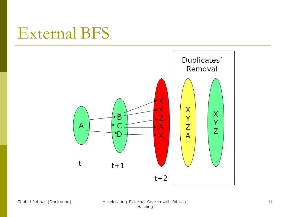 Shahid Jabbar (Dortmund)Accelerating External Search with Bitstate Hashing 11 External BFS A t t+1 t+2 BCDBCD XYZAXXYZAX XYZAXYZA XYZXYZ Duplicates' Removal