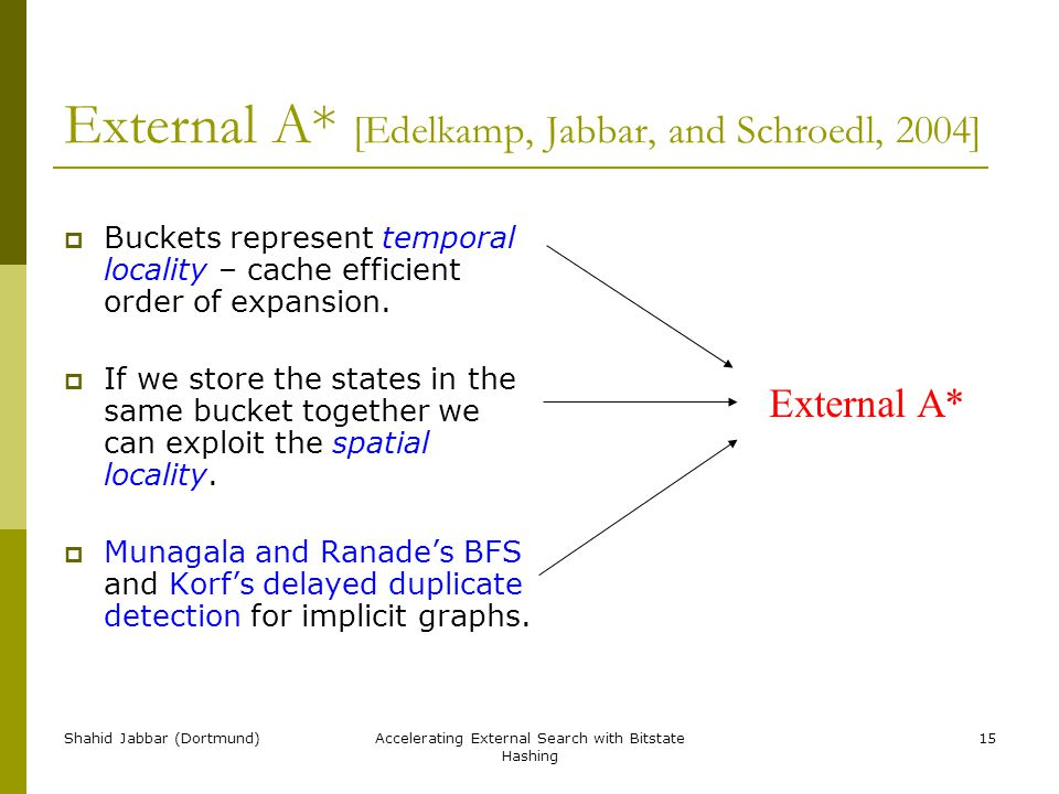 Shahid Jabbar (Dortmund)Accelerating External Search with Bitstate Hashing 15 External A* [Edelkamp, Jabbar, and Schroedl, 2004]  Buckets represent temporal locality – cache efficient order of expansion.